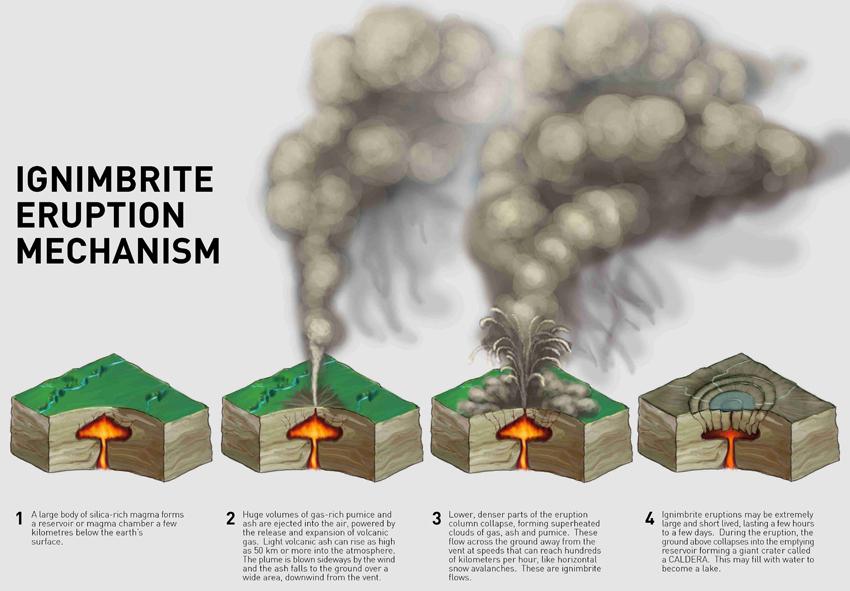 calderaformation
